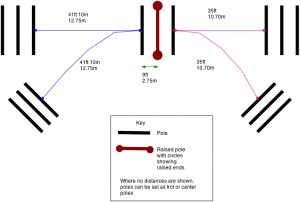 Stride pattern exercise - click on picture to enlarge
